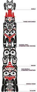 Q&A with a totem pole carver - - 100 Haida Tattoos You Have to See